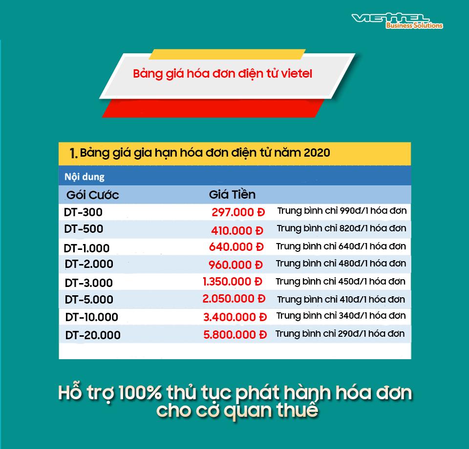 bảng giá gia hạn hóa đơn điện tử viettel