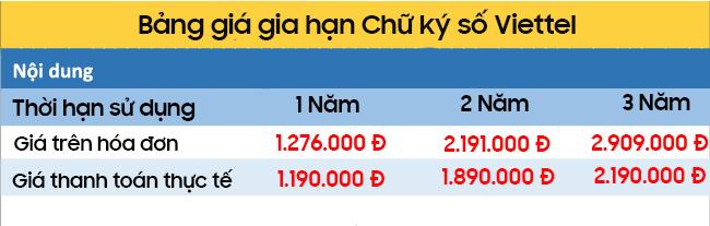 bảng giá gia hạn chữ ký số viettel