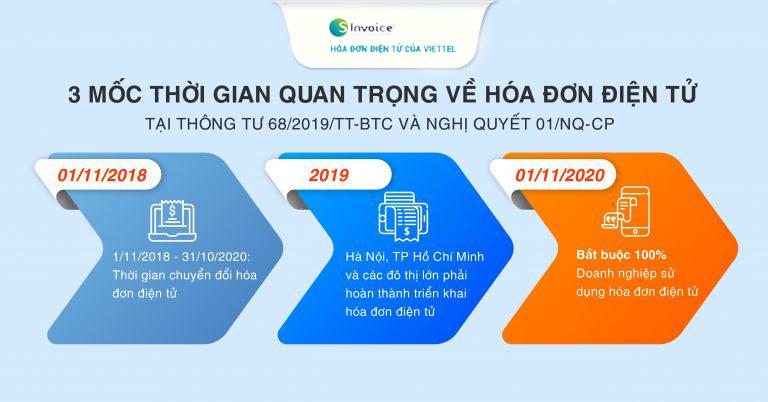 thông tư 68/2019-TT-BTC