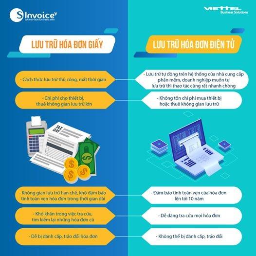 lưu trữ hóa đơn điện tử, hóa đơn giấy
